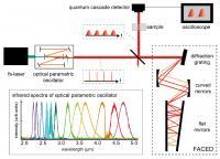 Time-Stretch Infrared Spectroscopy Schematic
