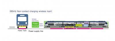 60 kHz Non-contact Charging Wireless Tram