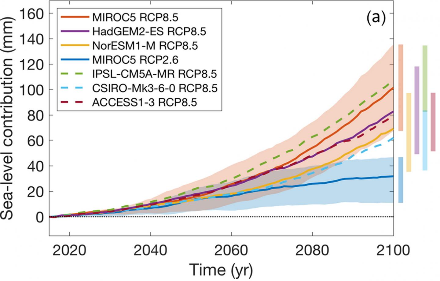 ISMIP6 mean projections for rise in sea levels