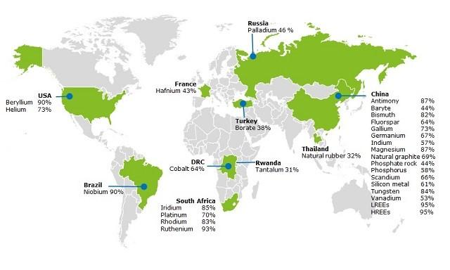 Global Share of Critical Metals and Minerals