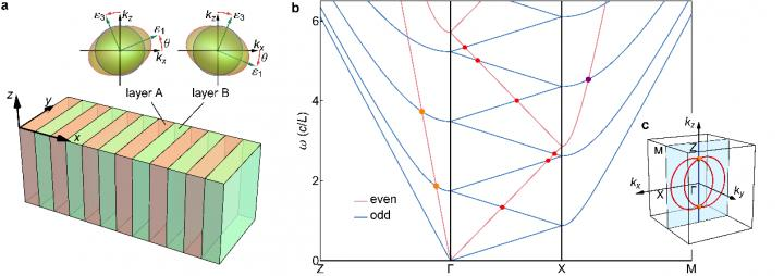 AB-layer-stacked photonic crystal made of a generic biaxial dielectric