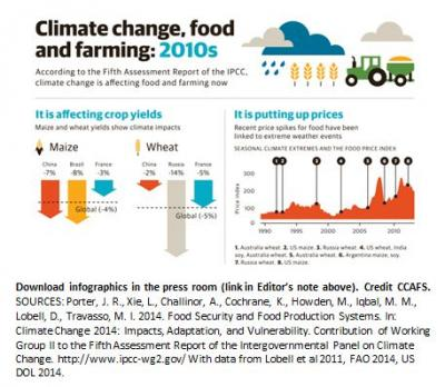 Climate Change, Food and Farming: 2010s