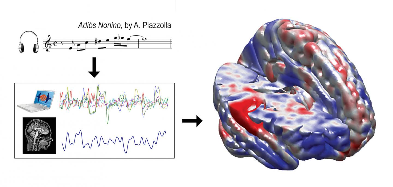 Reproducible Neuroscience with Real Tango