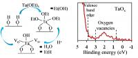 Tantalum Oxide Films