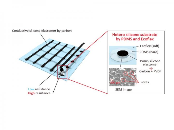 Stretchable pressure sensing array for independent detection of x and y tensions.