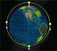 Spacecraft Flying in Polar Orbit