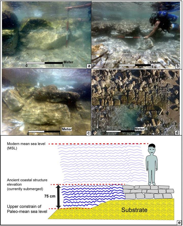 Researchers pinpoint substantial historical sea level changes in the Southern Levant