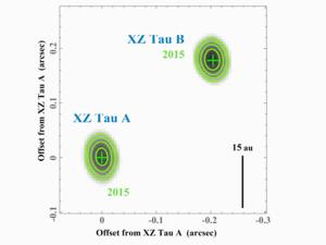 アルマ望遠鏡アーカイブデータをもとに作成した、おうし座XZ星系の軌道運動のアニメーション