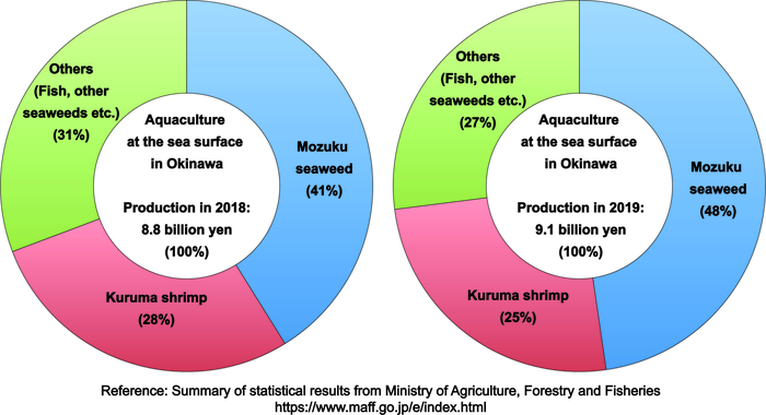 Graph of aquaculture activities in Okinawa