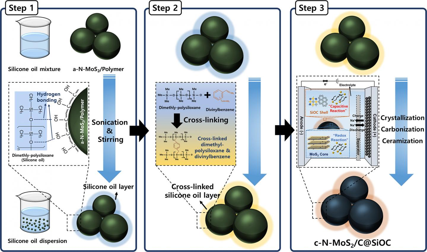 Schematic of the synthesis process of the nitrogen-doped MoS2-based anode material