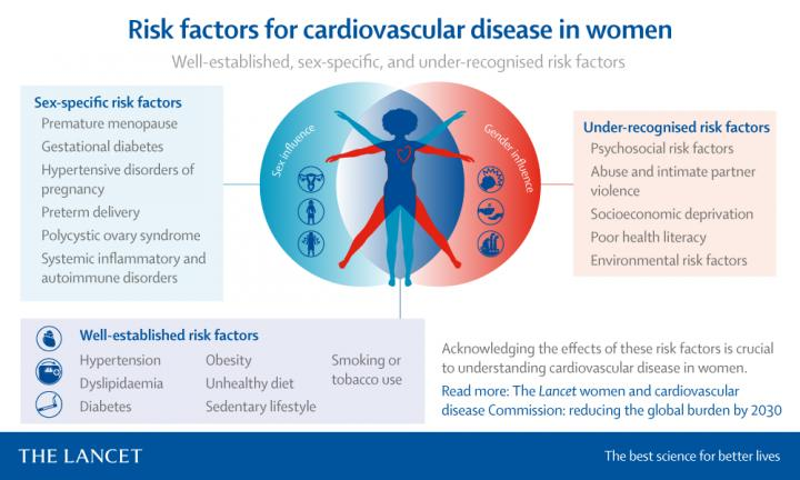 Reducing the Global Burden of Cardiovascular Disease in Women