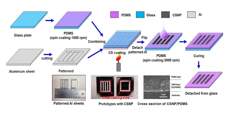 Fabrication Process of Patterned CSNP PDMS Patch