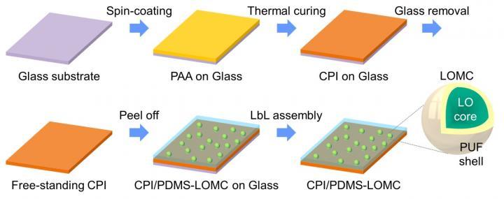 Schematic of preparing PBF via LbL assembly