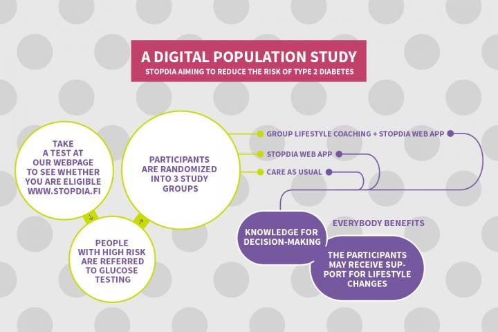 A Digital Population Study StopDia
