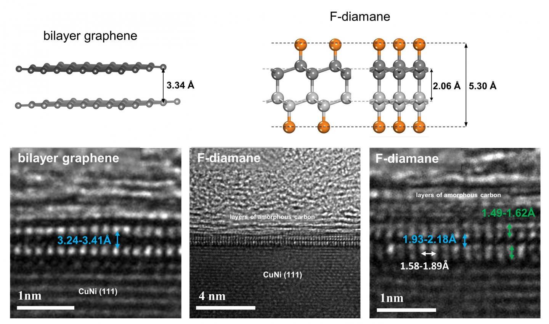 Comparison Between Bilayer Graphene and Fluorinated Monolayer Diamond (F-Diamane)