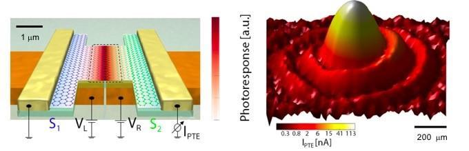 Graphene-Based THz Photodetector Device
