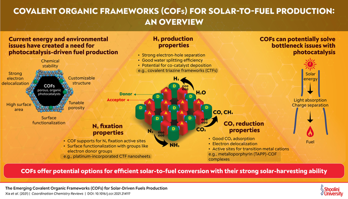 COVALENT ORGANIC FRAMEWORKS (COFS) FOR SOLAR-TO-FUEL PRODUCTION