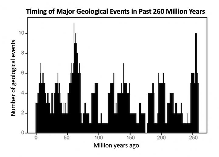 Timing of Major Geological Events in past 260 Million Years