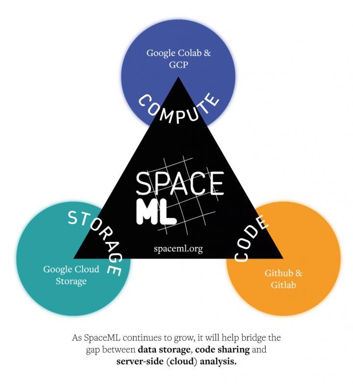 SpaceML Diagram