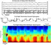 Multitaper Spectrogram Compare with Traditional Hypnogram