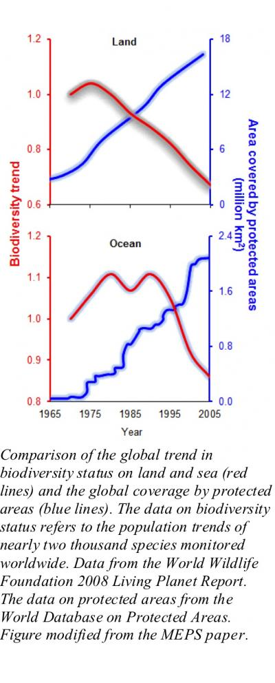 Biodiversity Loss vs. Growth of Protected Area