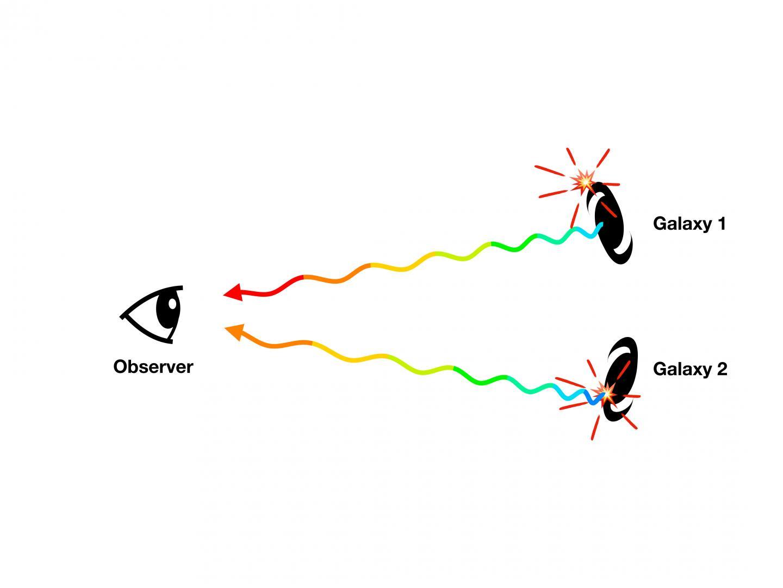 Graphic Describing Two Observational Methods