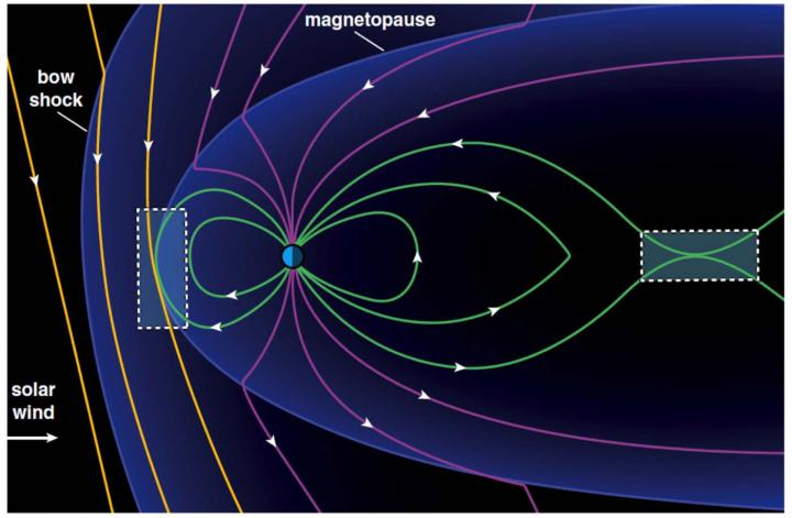 New Insights into How Magnetic Lines Around Earth Reconnect