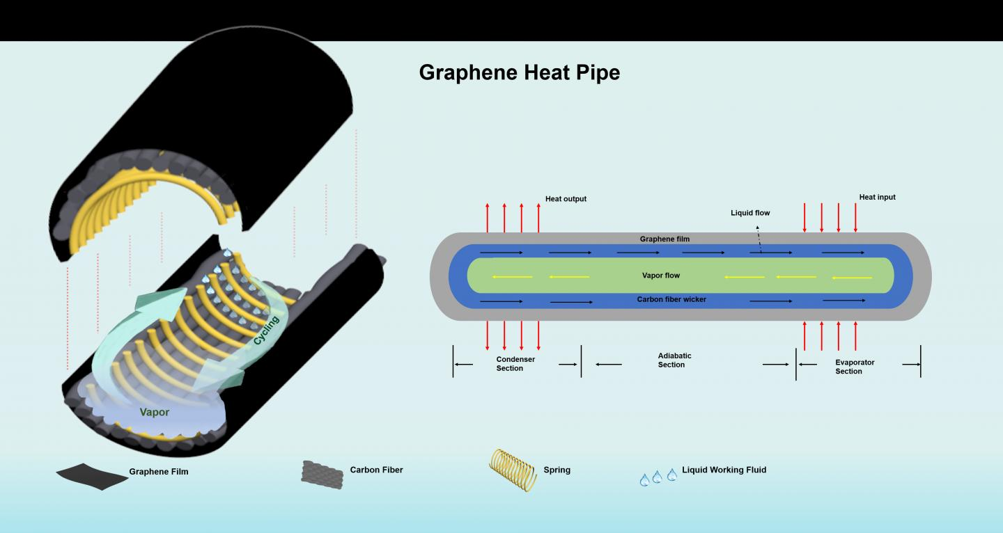 Graphene enhanced heat pipes can efficiently cool power electronics