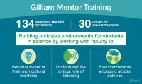 Gilliam Program mentoring infographic