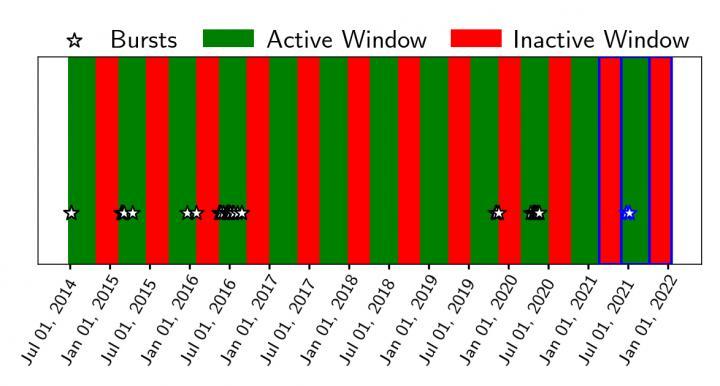 Periodic windowed behavior in soft gamma repeater