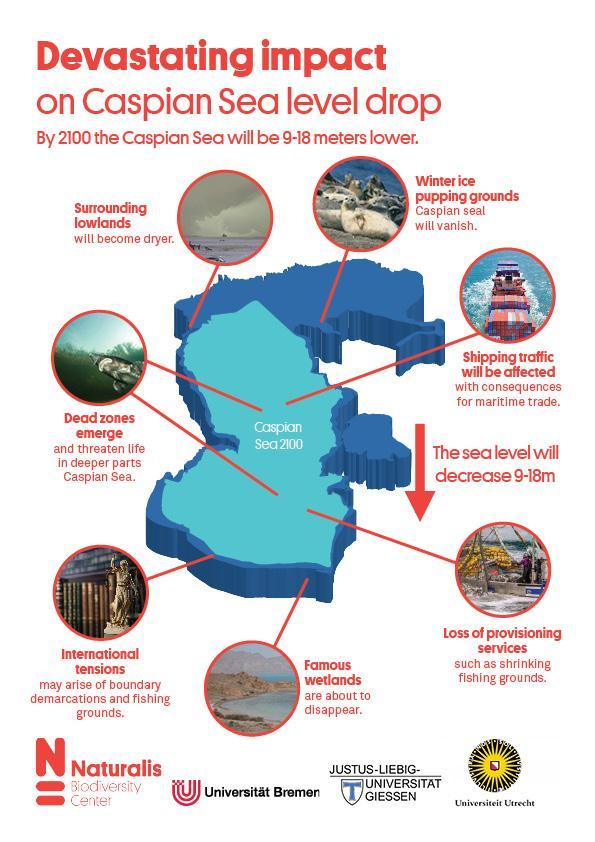 Devastating Impact of Caspian Sea Level Drop