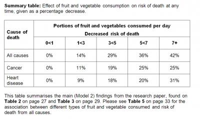 Effect of Fruit and Vegetable Consumption on Risk of Death
