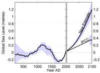 Curve Showing Sea Level