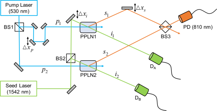 Fig. 1. Double-path single-photon interferometer with controllable source purity used in our ENBS model.