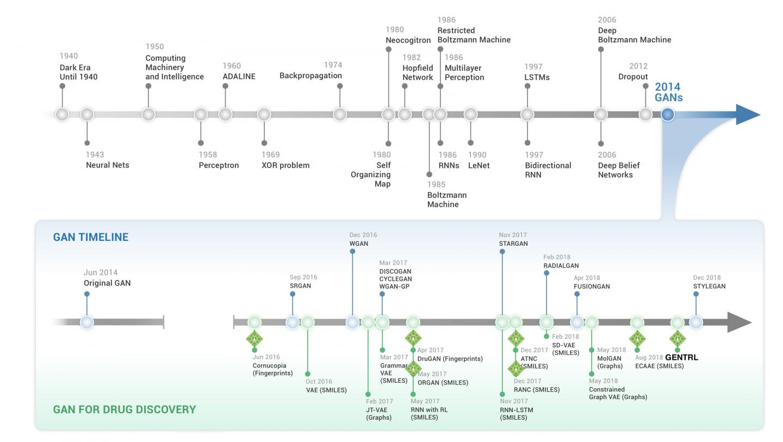 Timeline of Generative Adversarial Networks in Pharma