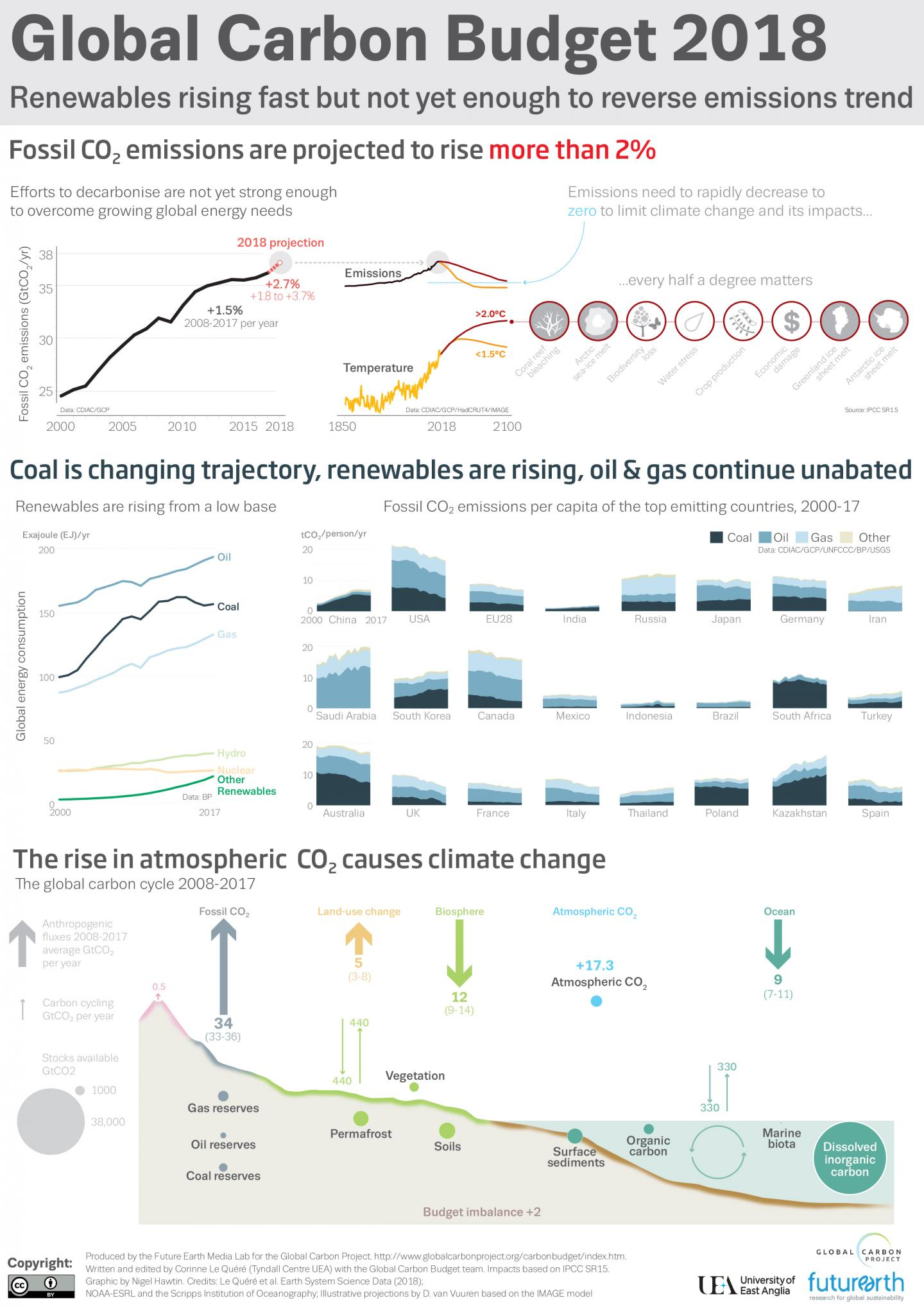Global Carbon Budget Infographic 2018