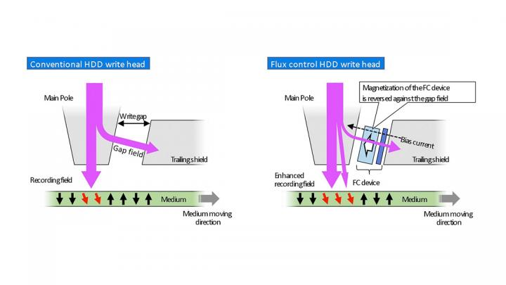 Comparison between conventional HDD write head and newly proposed flux control HDD write head