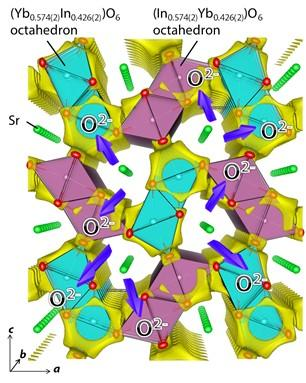 Refined Crystal Structure and Bond-Valence-Based Energy (BVE) Landscape
