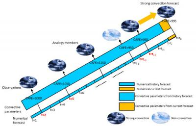 Diagram of An Analogy Forecast of Strong Convection