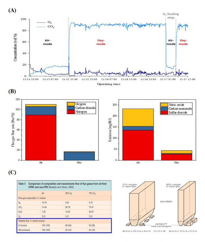 3. Test & Demonstration data