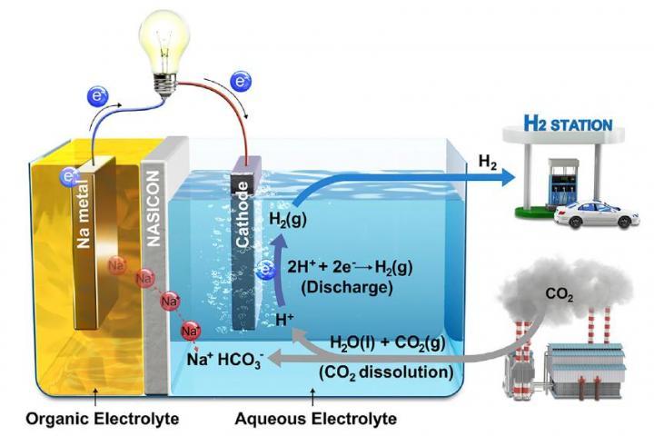 Hybrid Na-CO2 System