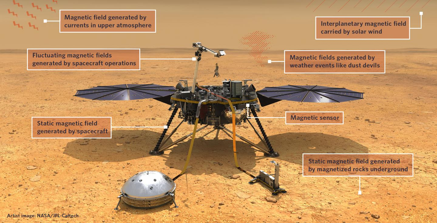 Sources of Magnetization on Mars