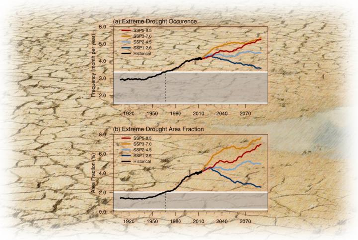 Southeast Asian Drought