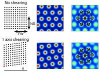 Shearing Explains Grid Asymmetries