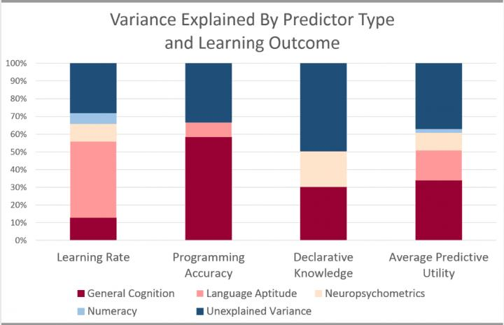 Different Skills Contribute to Learning Python