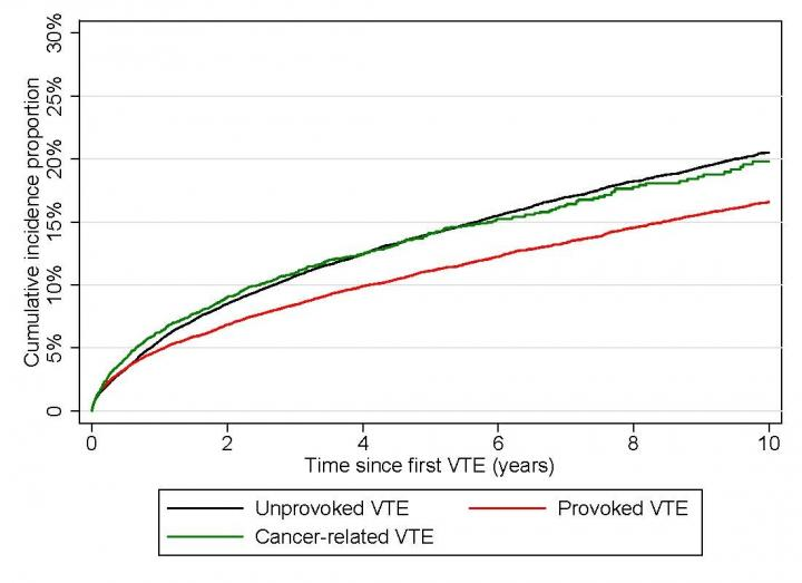 Comparable Risk of Recurrent VTE Between Patients with Unprovoked VTE and Patients with Cancer