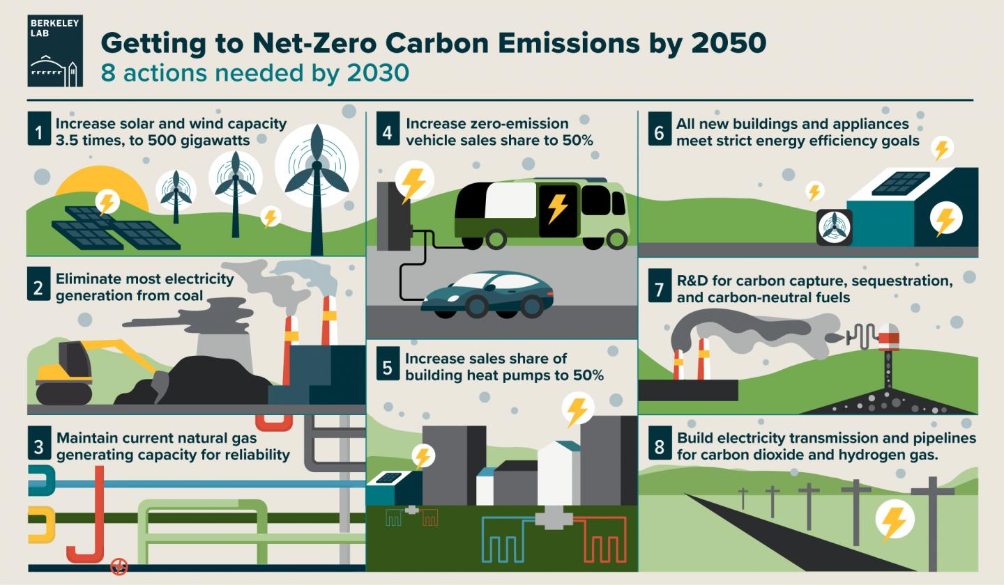 Getting to Net-Zero Carbon Emissions by 2050