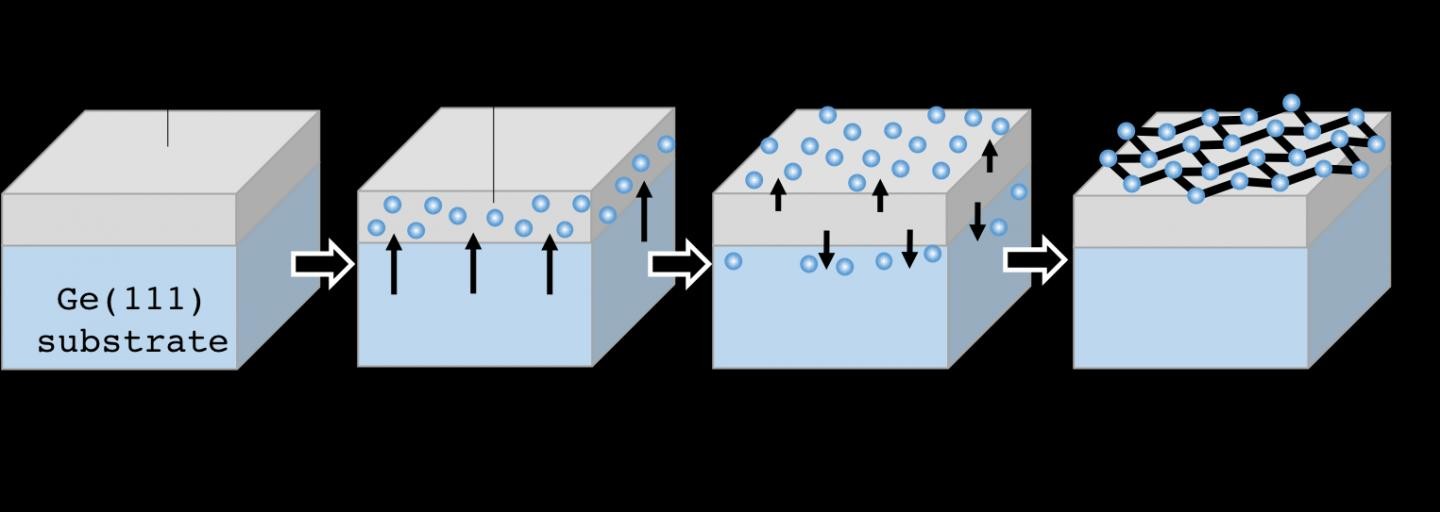 Mechanism for Epitaxial Growth of Germanene on Ag(111) Thin Film Using a Segregation Method