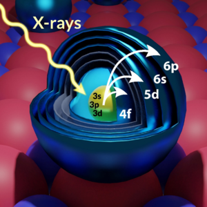 Look inside a lanthanide atom to see the interaction of electrons