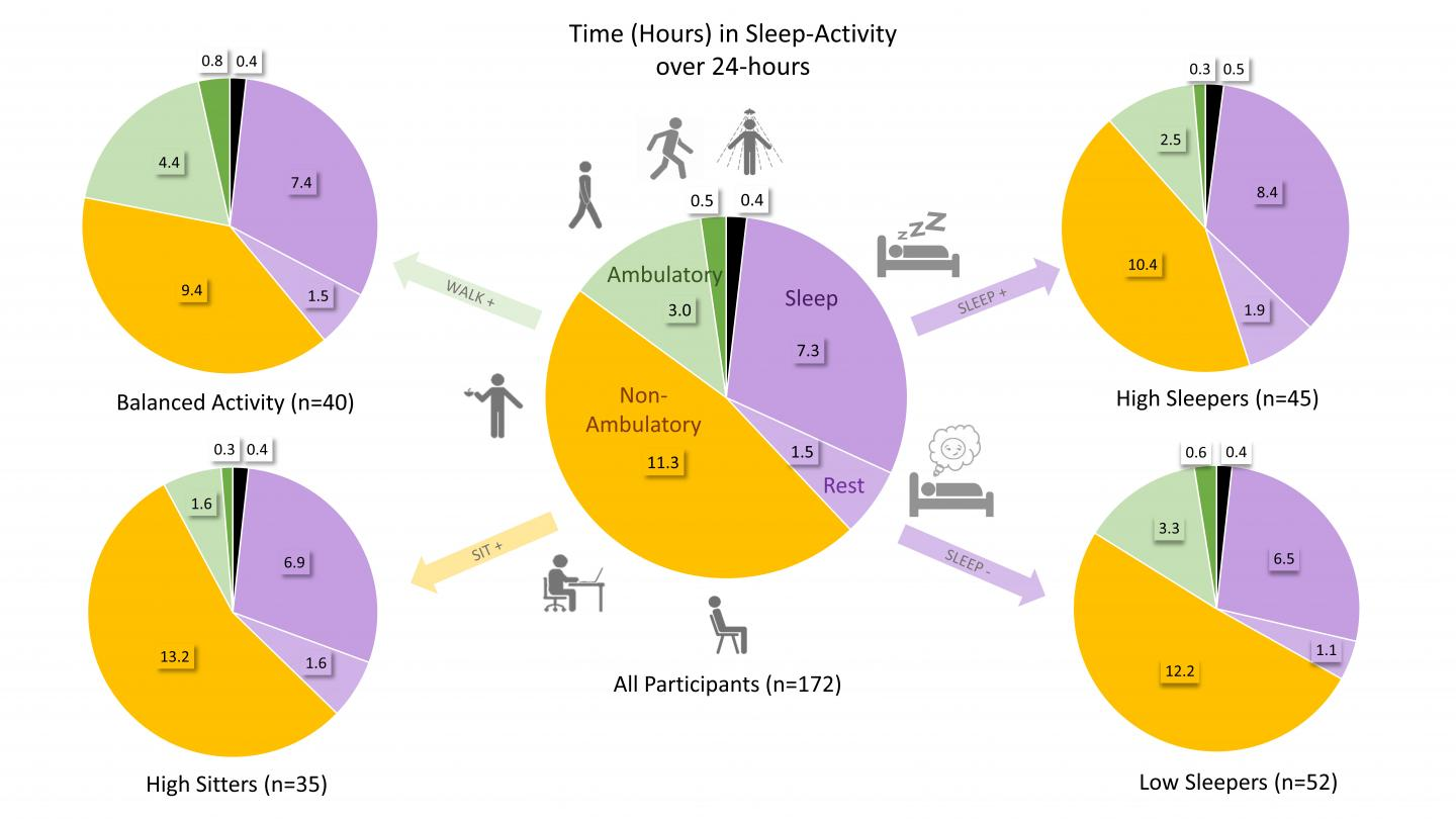 Physical Activity and Sleep in Adults with Arthritis